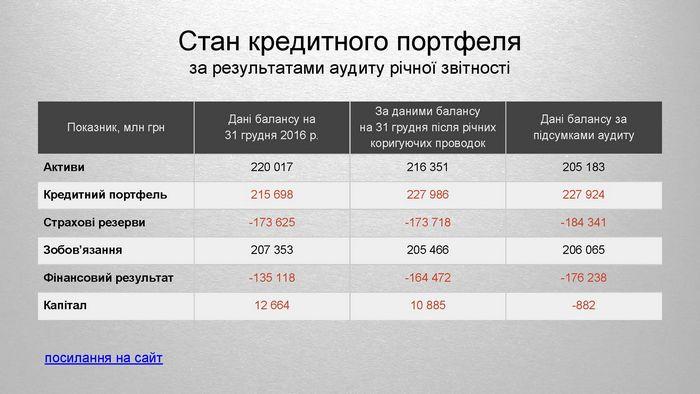 Банк киев нуждается в докапитализации на 1,5 млрд.грн