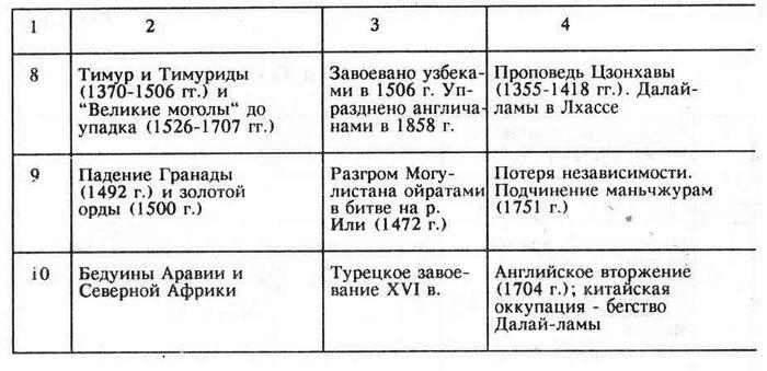 Диахронические таблицы этногенеза. легенда