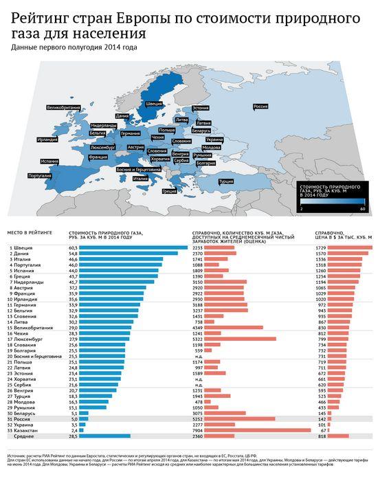 Газовые цены в европе растут на фоне дефицита