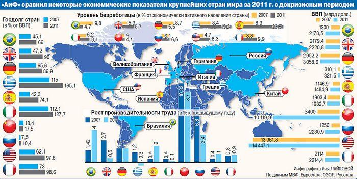 Хронология возникновения кризиса мировой финансовой системы