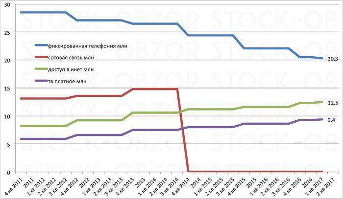 Интернет в украине продолжает медленно расти