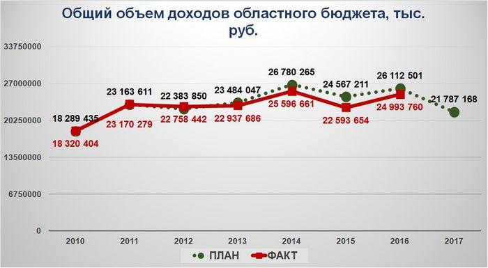 Как выглядит проект бюджета-2010?
