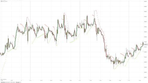 Мофт: евро предпринимает попытки вернуться к максимумам