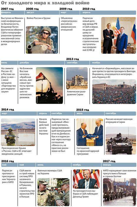 Нато - россия: рискованные эскапады путина