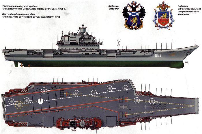 Неавианосцы-2: авианосцы россии