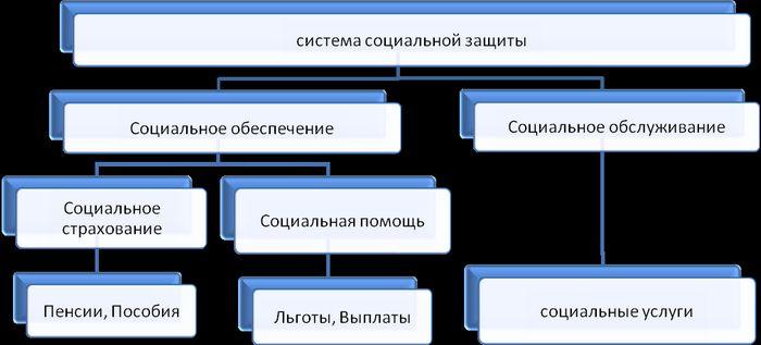 Основные направления развития литературы 1 страница