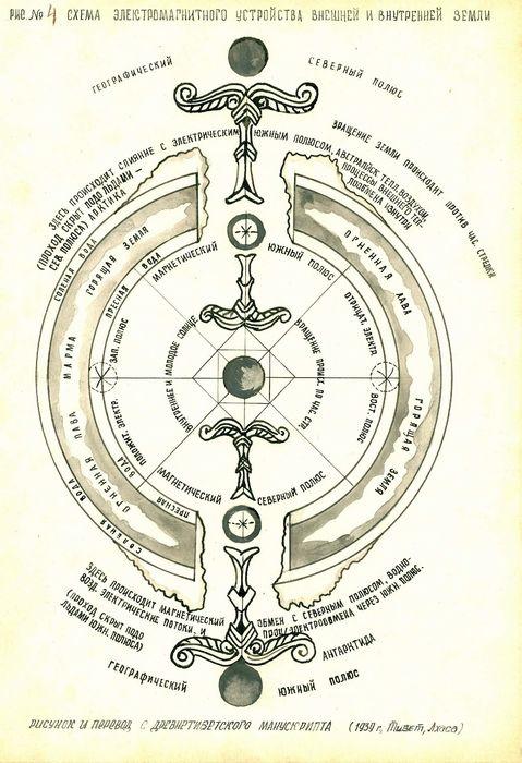 Параллельные цивилизации и разумные виды на земле