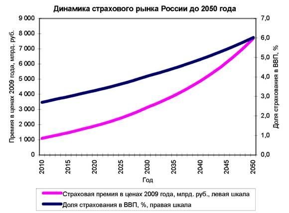 Перспективы страхового рынка в 2009 году