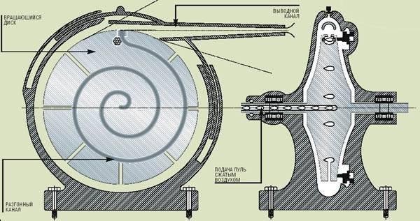 Потомки катапульт: метатели пуль