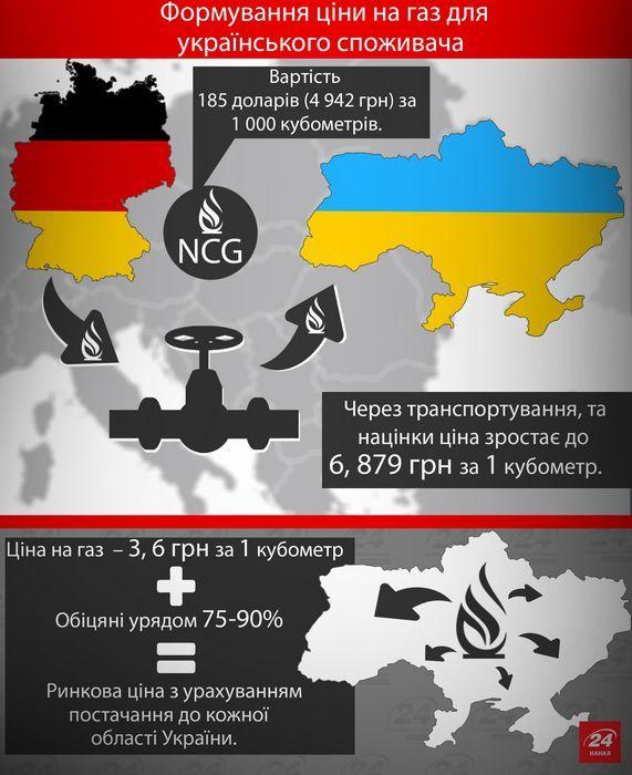 Реальным победителем газовой войны стал кремль?