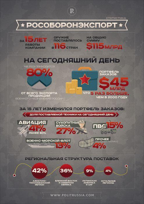 «Рособоронэкспорт» в 2011 году наторговал смертельно опасным оружием на $10,7 млрд