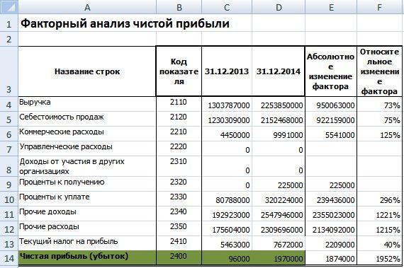 Российские страховщики прячут свою растущую прибыль