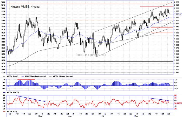 Рост объемов торгов приведет к снижению индекса