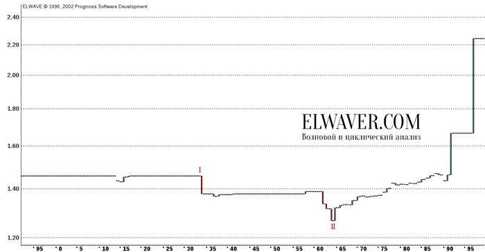Среднегодовой курс в 2009 г. составит 9,5 грн./долл