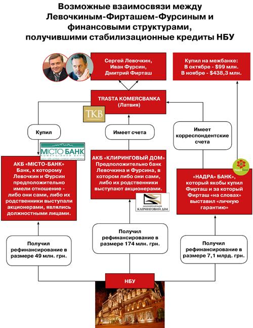 Тимошенко назвала банки партии регионов