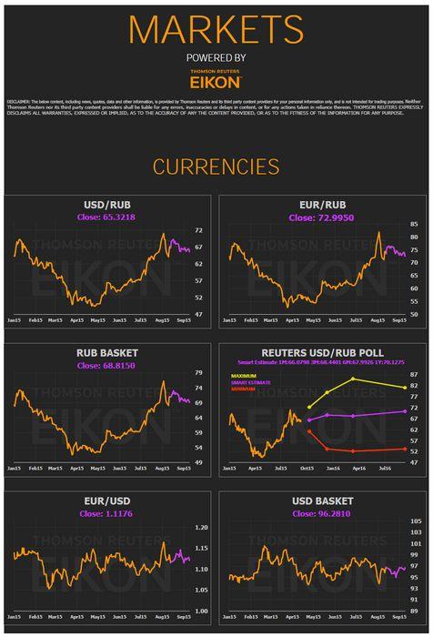 Топ-10 — рейтинг рискованных инвестиций (ноябрь-декабрь 2008г)