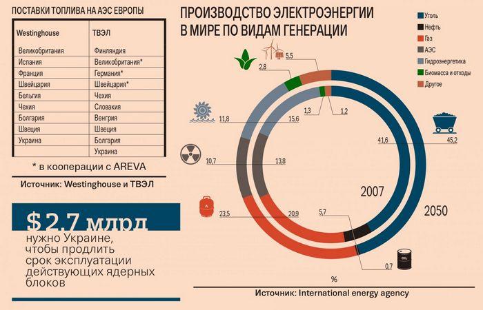 Украина намерена финансировать достройку хмельницкой аэс за счет инвестиций из рф