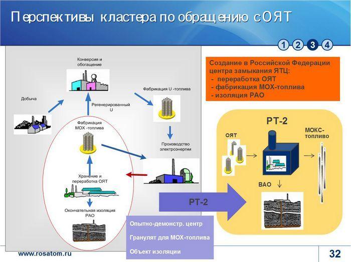 Утверждена правительственная стратегия обращения с радиоактивными отходами