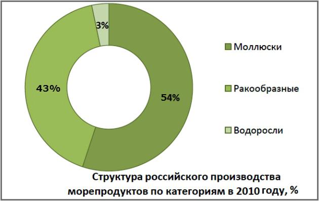 В 2009 году сокращение объемов поступления страховых премий возможно на уровне 50-60%