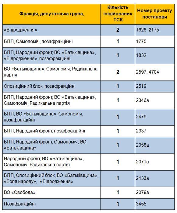 Виктор ющенко обжалует закон о временных следственных комиссиях в кс