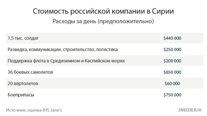 Во сколько россии обходится сирия?