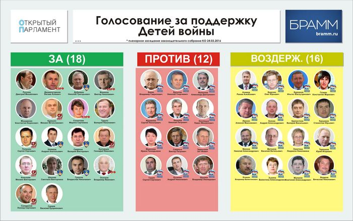 Выборы губернаторов неожиданно вернутся в рф, — уверяет идеолог онф