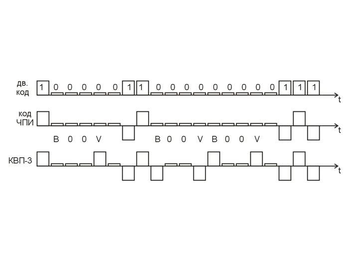 Заполнение граф гтд типа ек103с